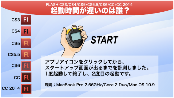 Flash Pro CC 2014 とりあえずどんなものか